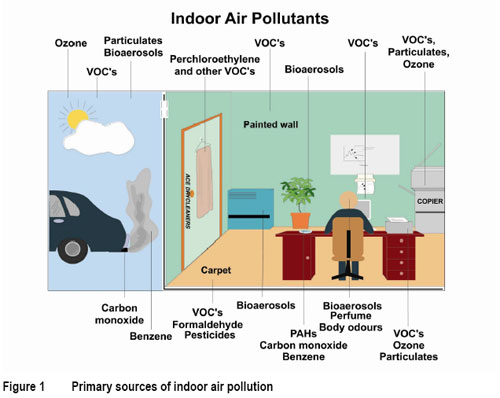 Indoor air quality estimator for Indoor environmental quality design